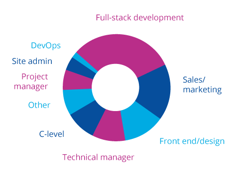 Diagram by profession - largest groups: developers, sales/marketing, front-end, tech managers